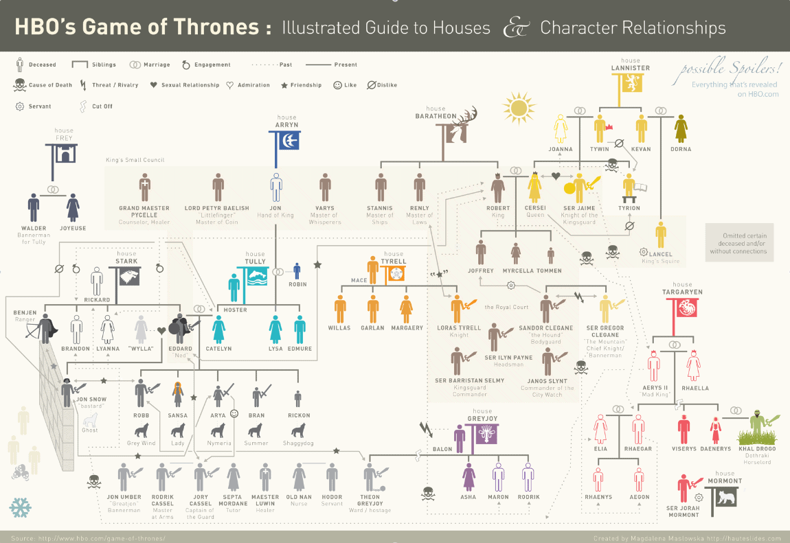 Game of Thrones: Illustrated Guide to Houses and Character Relationships [Infographic]