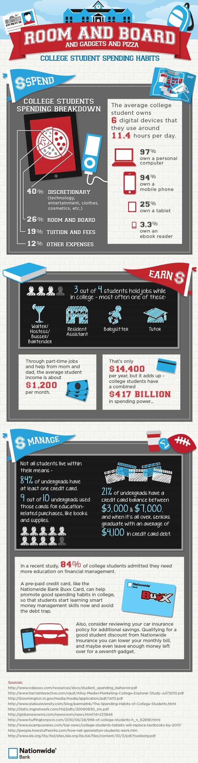 College spending habits Essay Sample