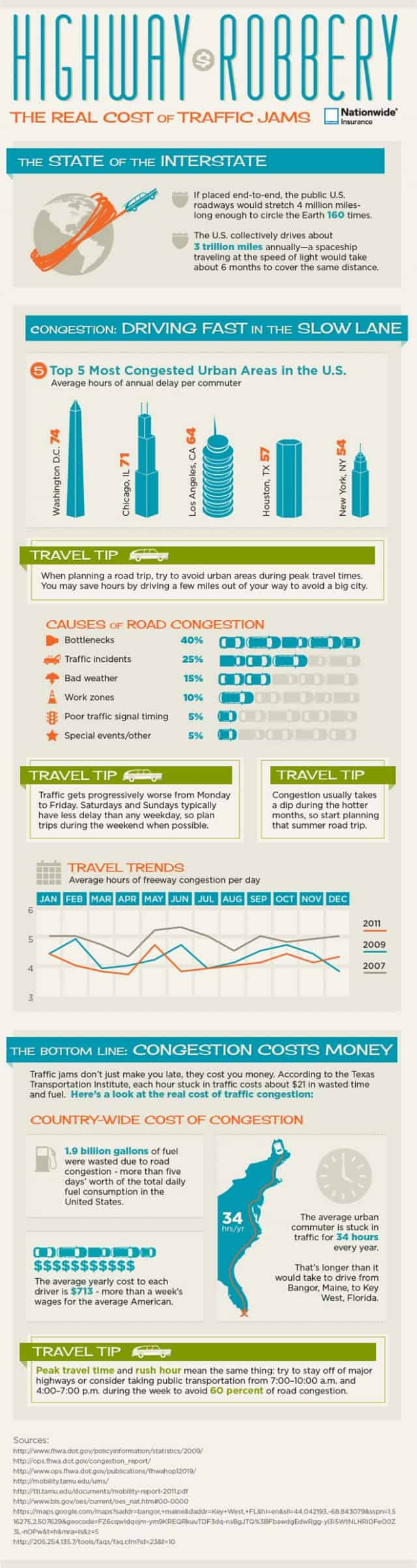 The Real Cost of Traffic  Jams [Infographic]