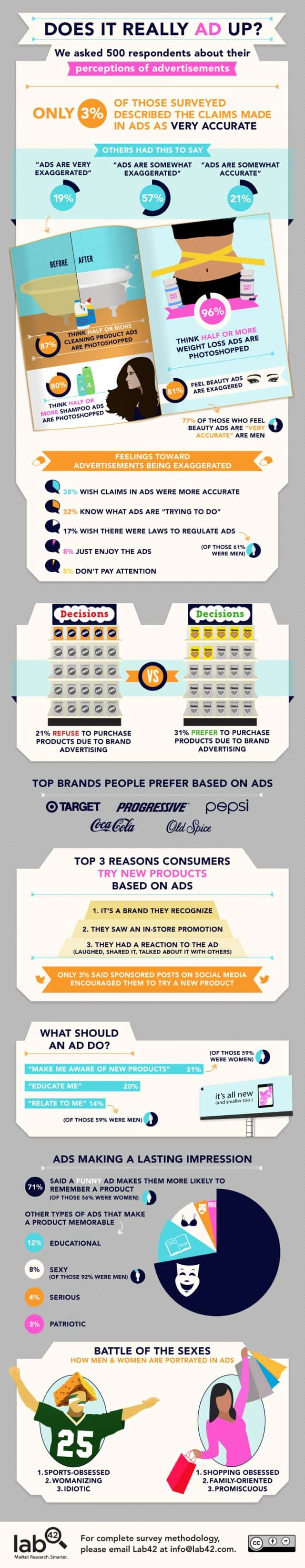 Does It Really Ad Up? [Infographic]