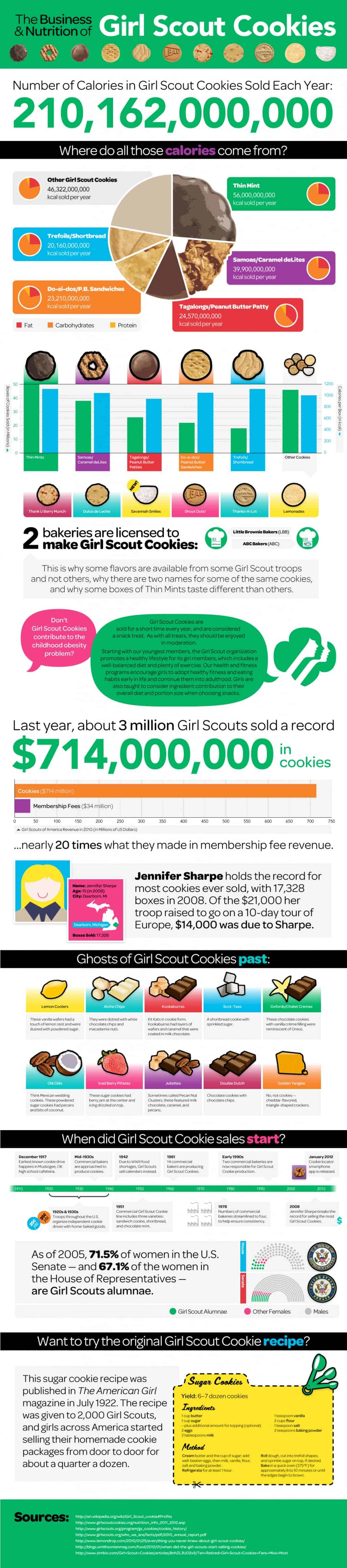 infographic how much money the girl scouts made last year