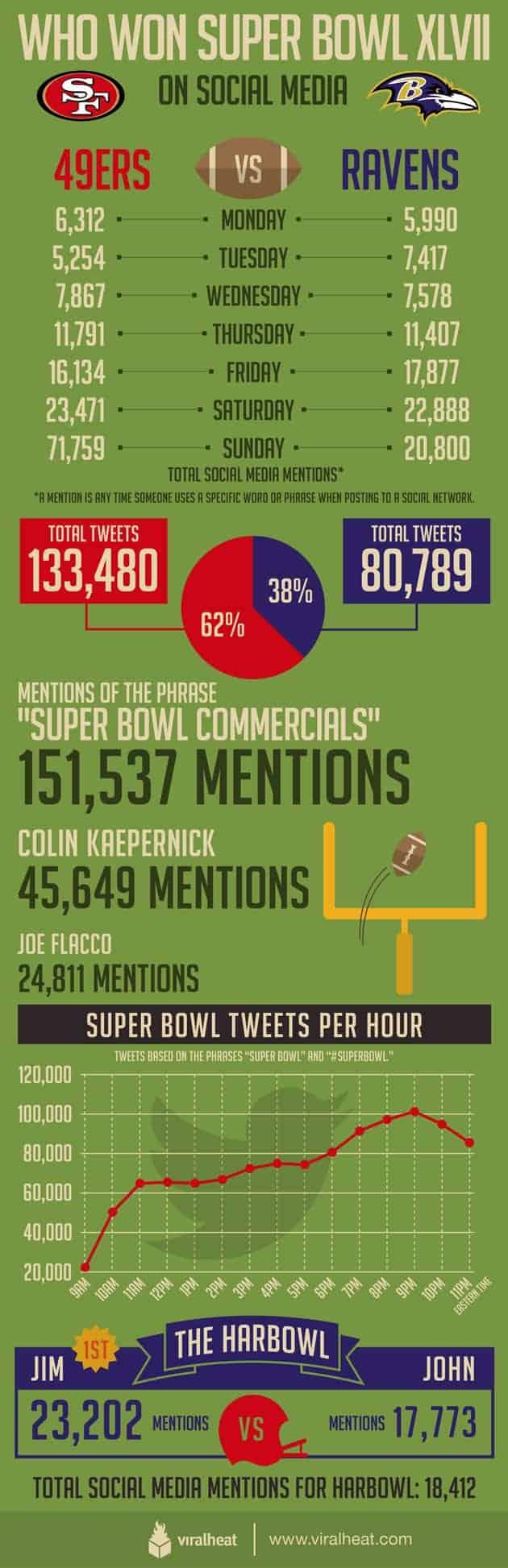 super-bowl-infographic