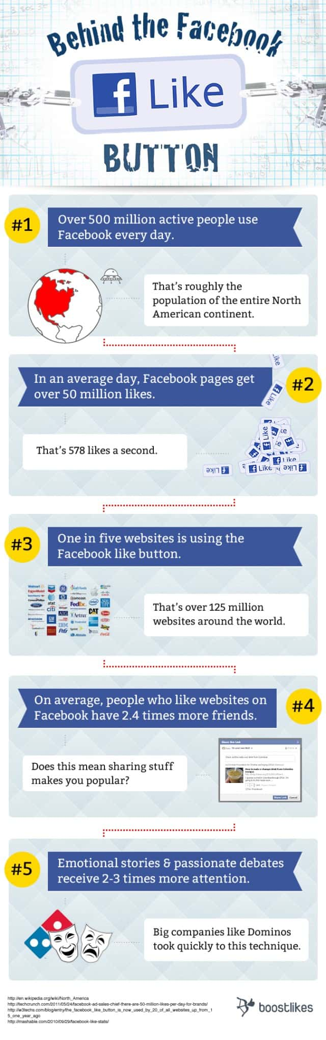 Behind the Facebook Like Button [infographic]