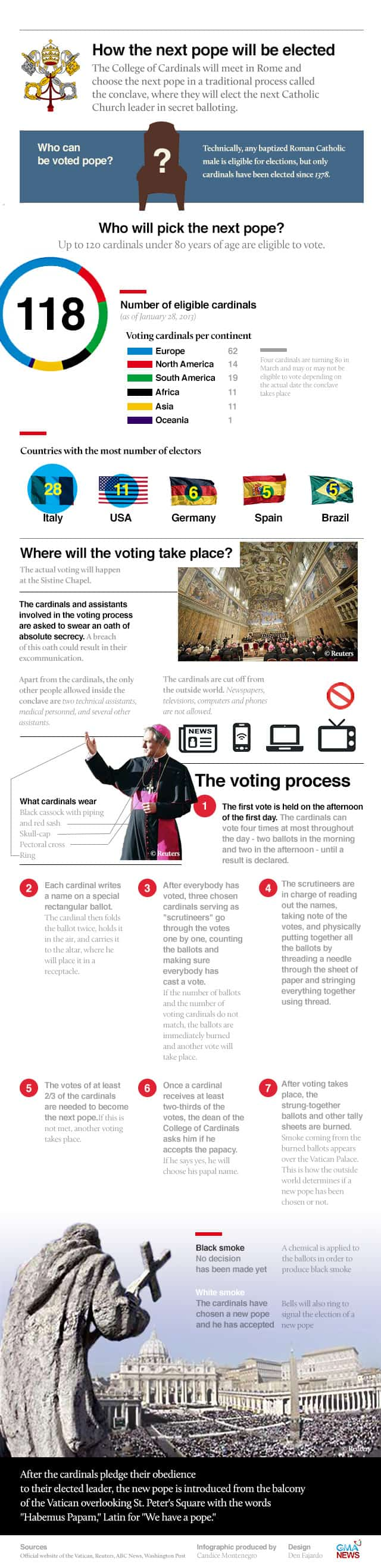 Election 2013: How the Pope is Decided