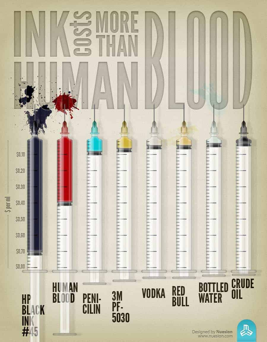 infographic relative costs of liquids