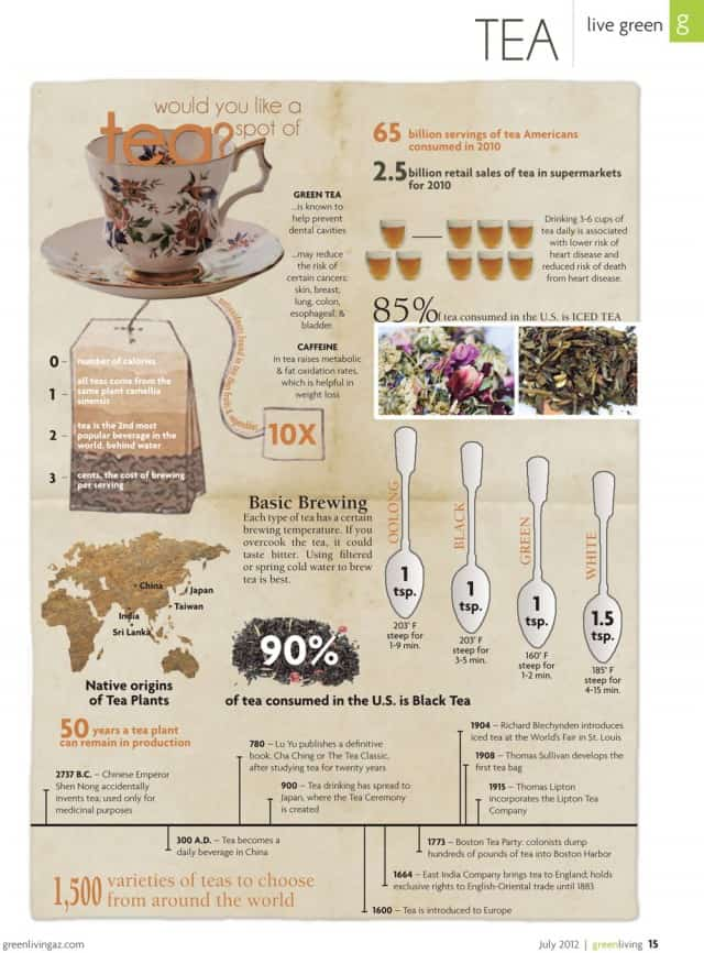 Would You Like a Spot of Tea? [infographic]