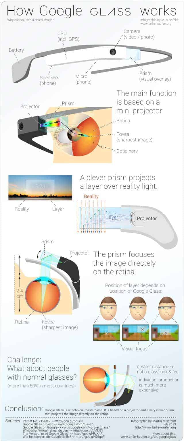 What Makes Google Glass Work [Infographic]