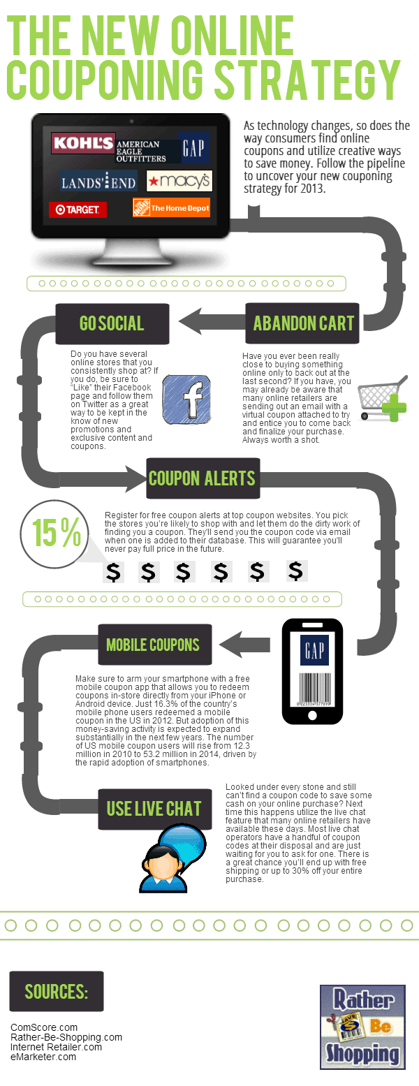 The New Online Couponing Strategy [infographic]
