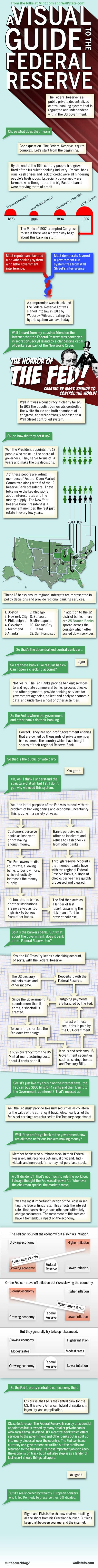 How The Federal Reserve System Really Works [Infographic]