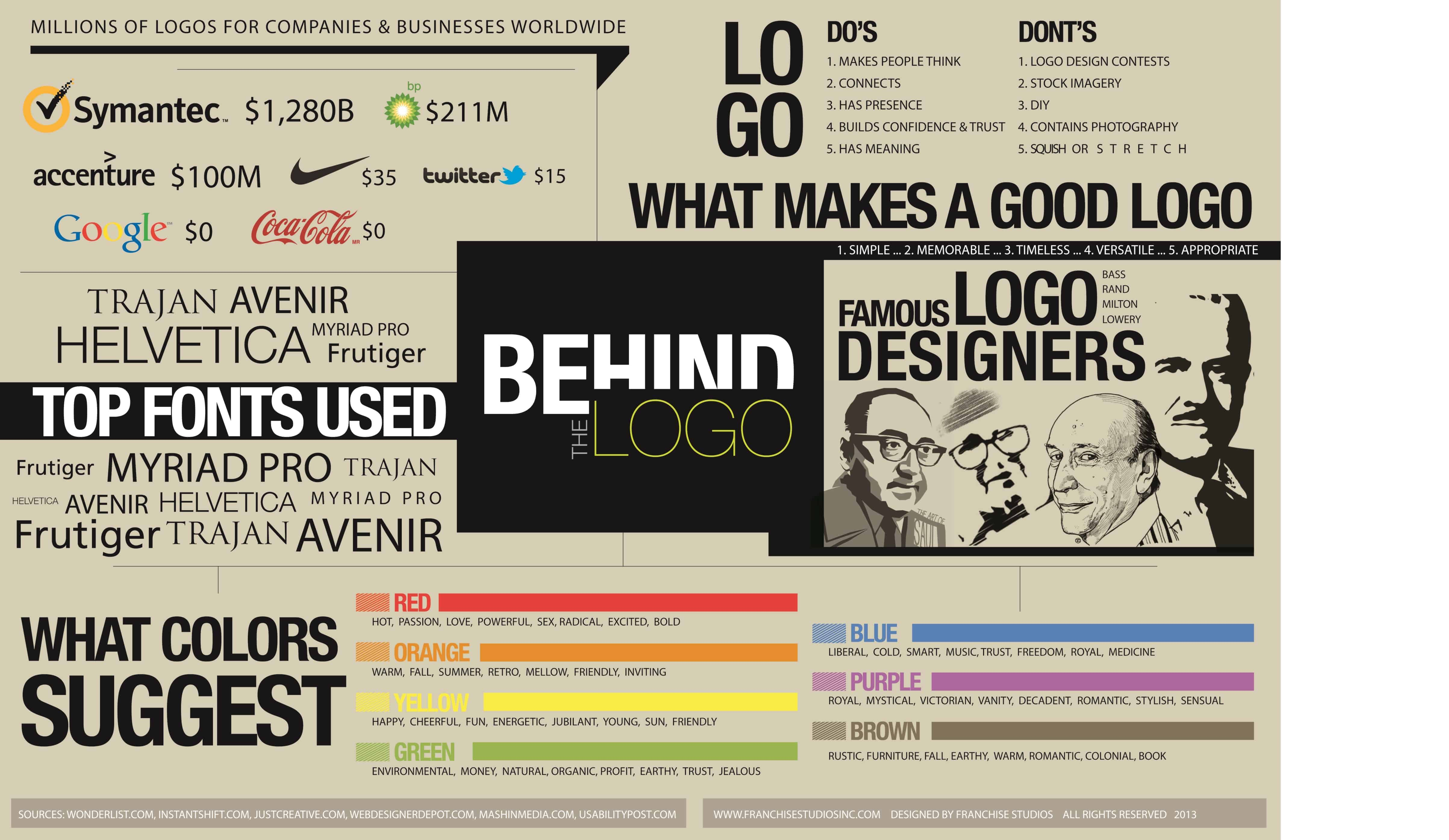 Behind The Logo [infographic]