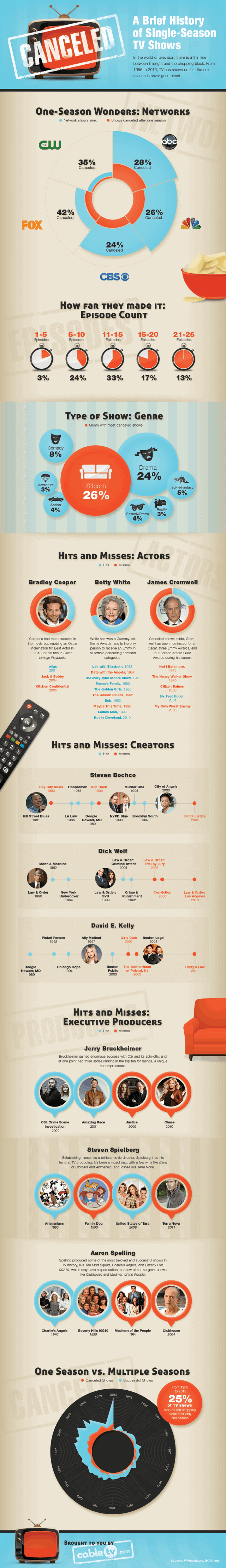 Canceled: A Brief History of Single-Season TV Shows [Infographic]