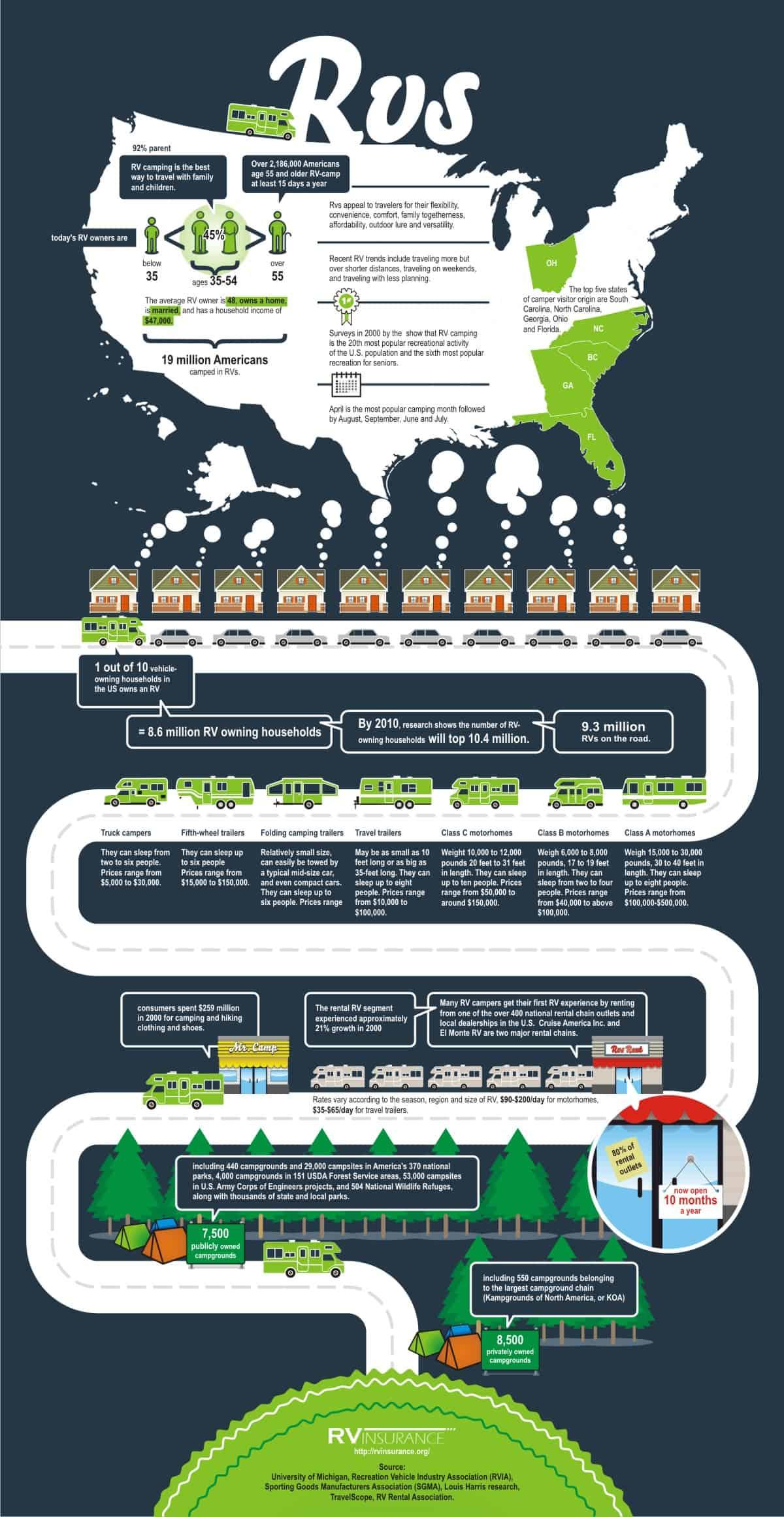rv-infographic