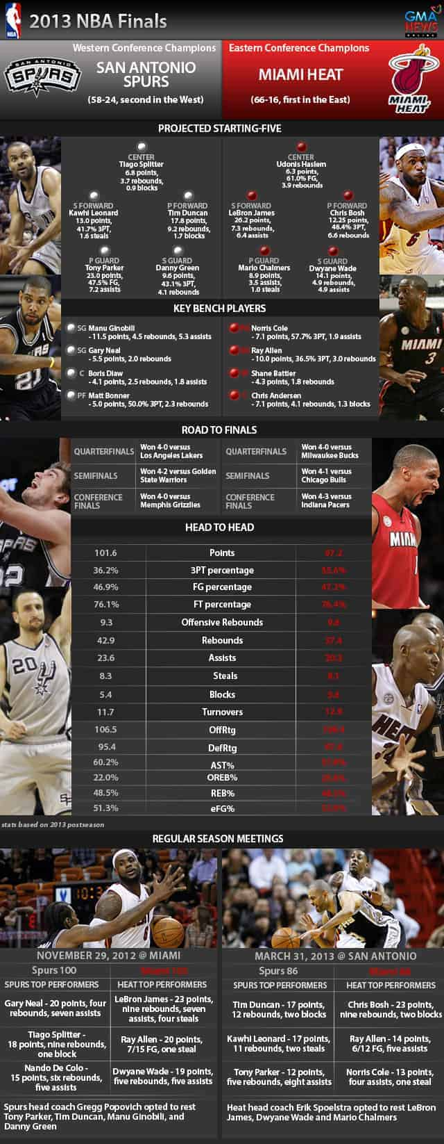 2013 NBA Finals [infographic]