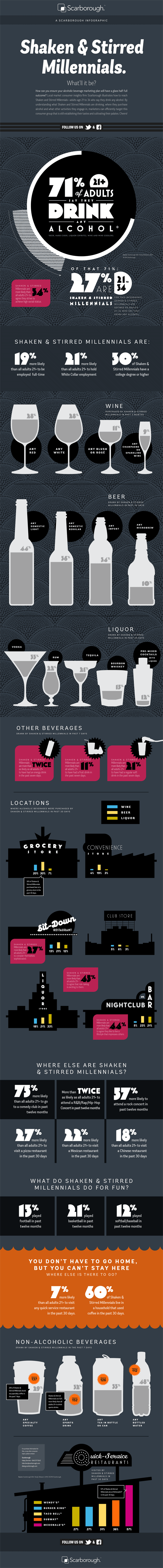 Shaken and Stirred Millenials – A Consumer Group from Scarborough [Infographic]