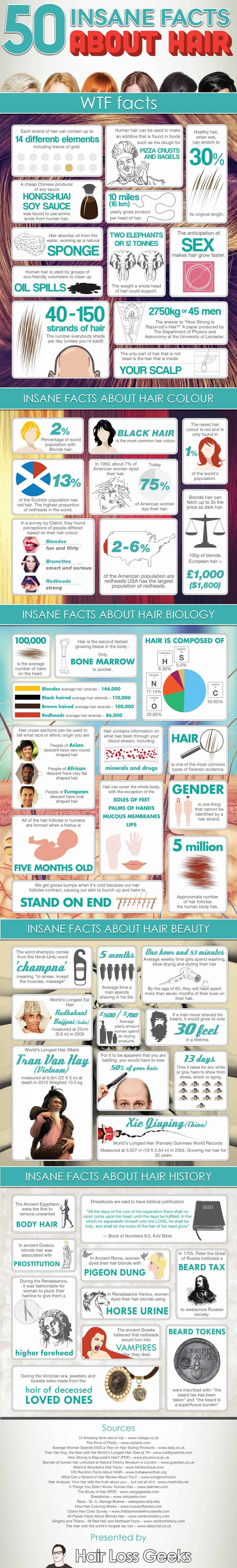 50 Insane Facts About Hair | Infografiks.in