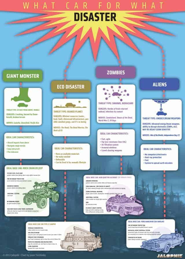 Disaster Movies: Which Car for Which Situation [Infographic]