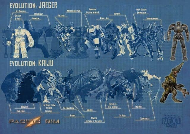 Pacific Rim: The Evolution of Monsters vs. Robots [Infographic]