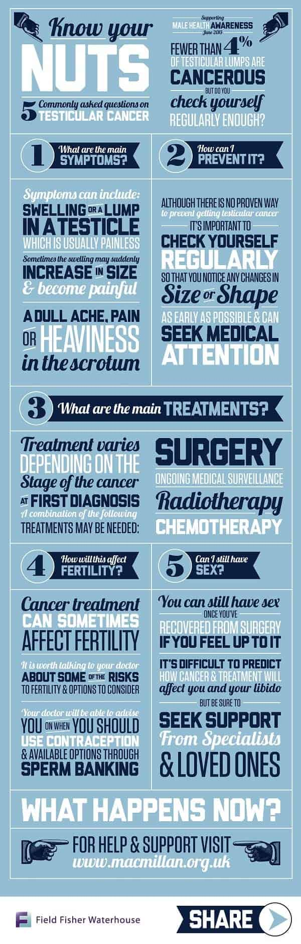 Know Your Nuts: An FAQ on Testicluar Cancer [Infographic]