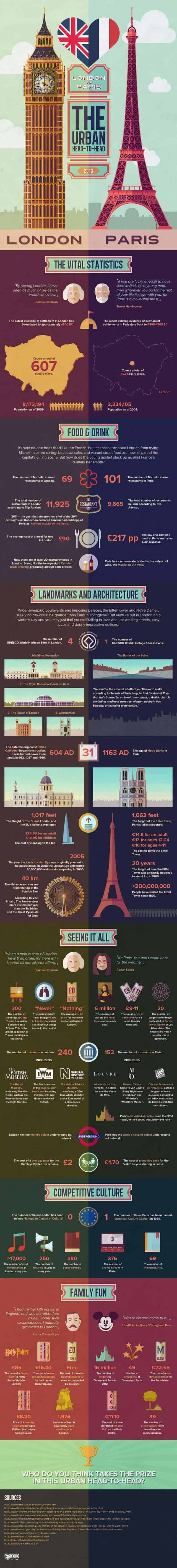 London vs. Paris [infographic]