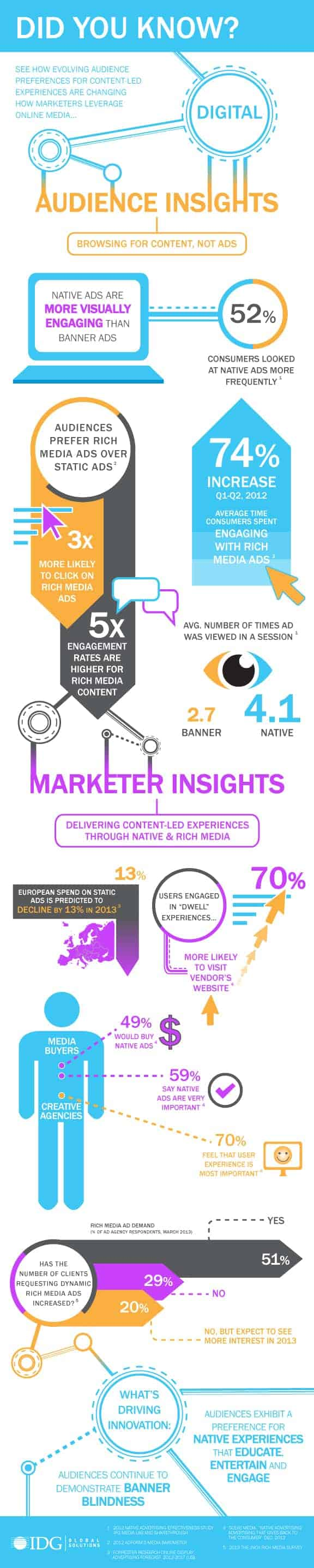 Audience and Marketer Insights on Digital [Infographic]