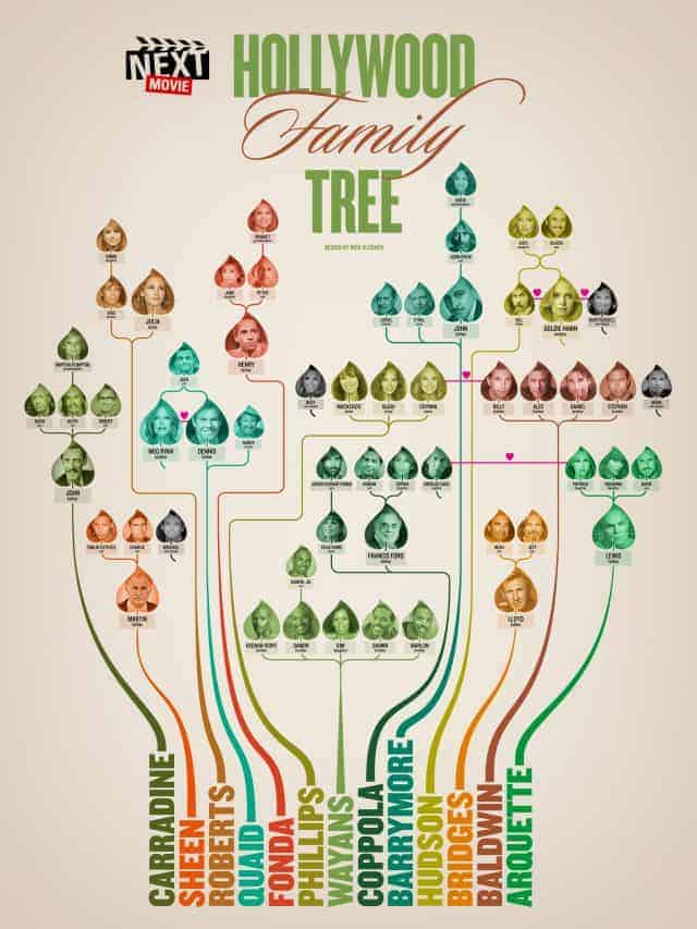 Famous Celebrities Family Trees and Genealogy