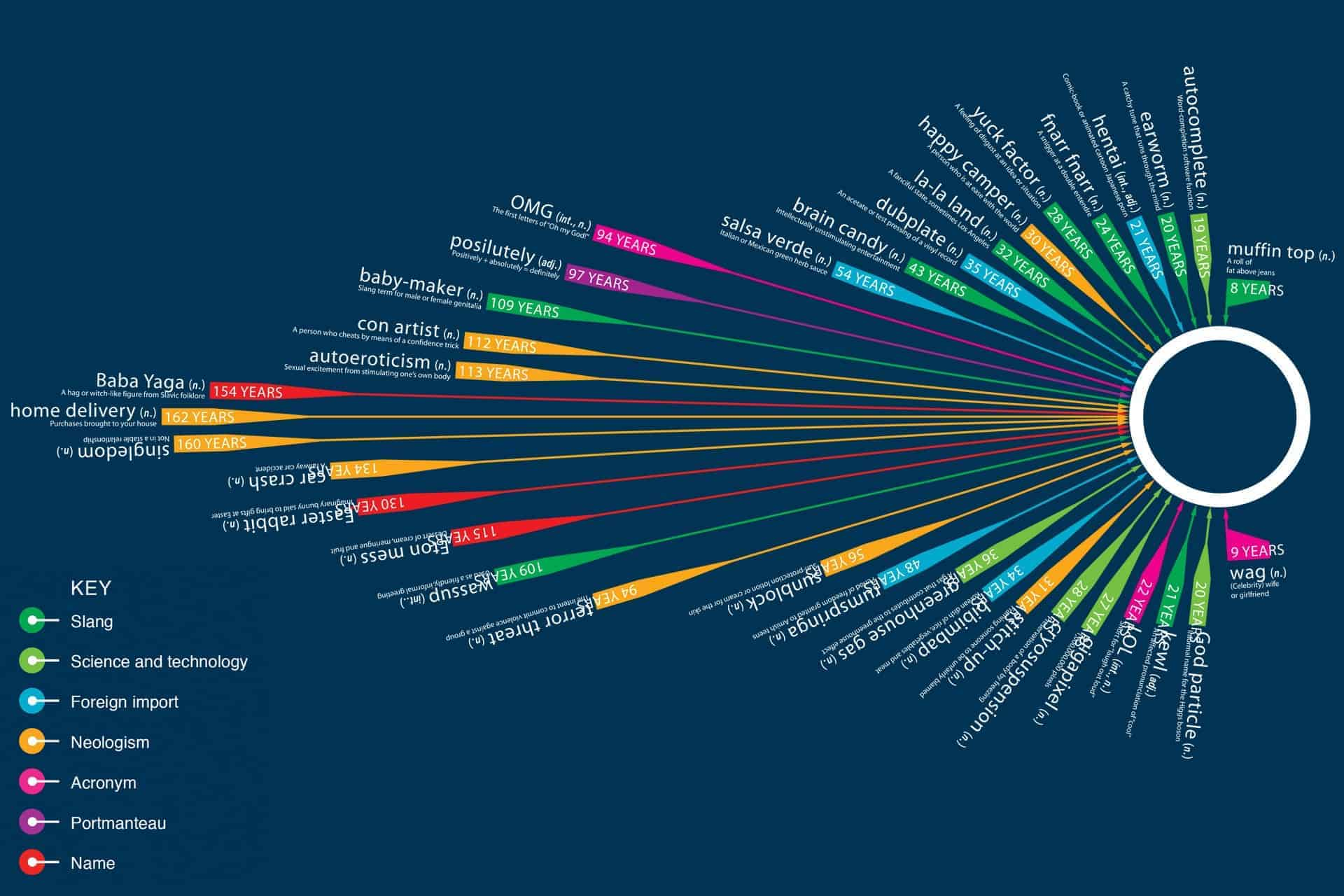 Words Waiting to be Added to the Oxford English Dictionary [infographic]