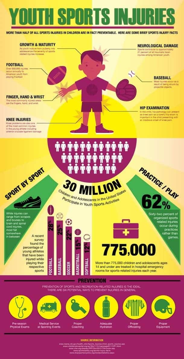 Youth-Sports-Injuries-Infographic