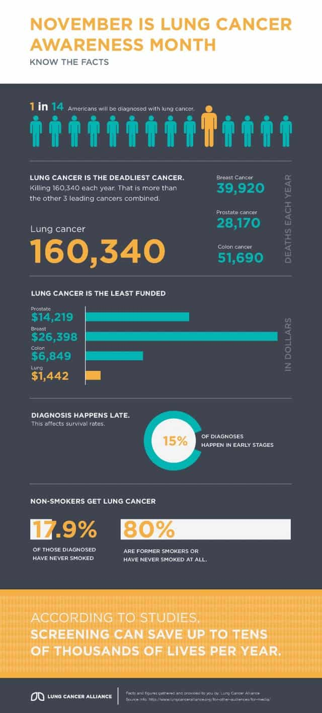 November is Lung Cancer Awareness Month [infographic]