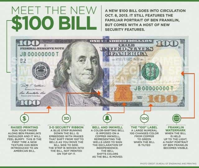 Meet the New 100 Dollar Bill [Infographic]