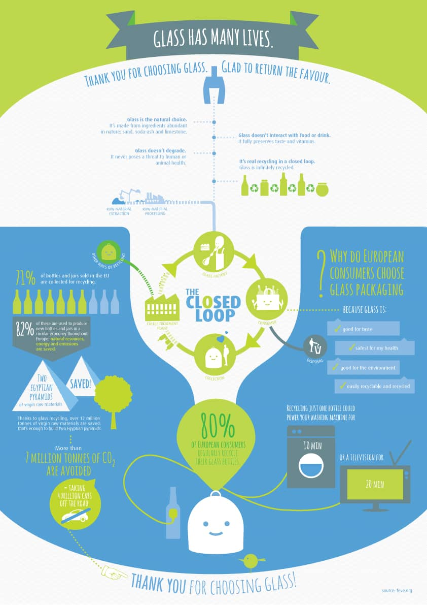 Daily Infographic: Glass Has Many Lives [Infographic]