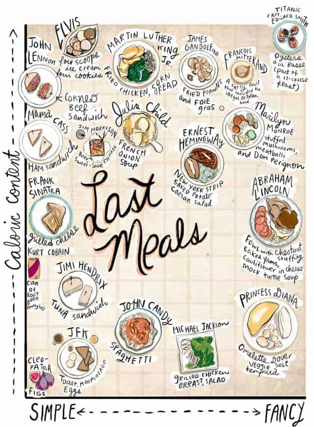 Last Meals [infographic]