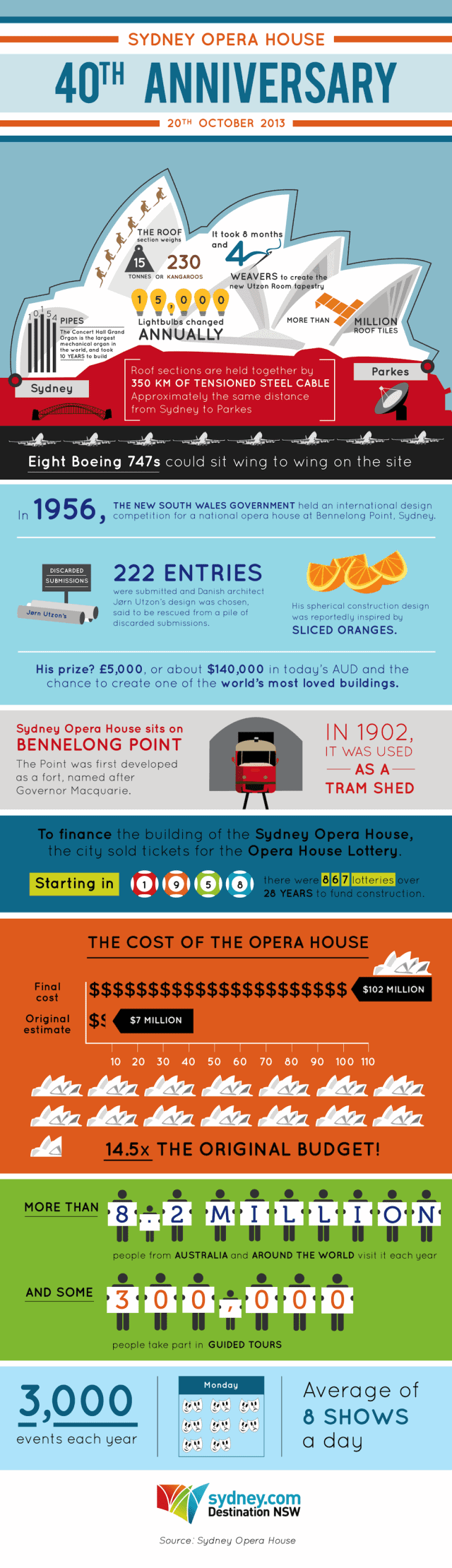 sydney-opera-house-40th-year-anniversary-infographic (1)