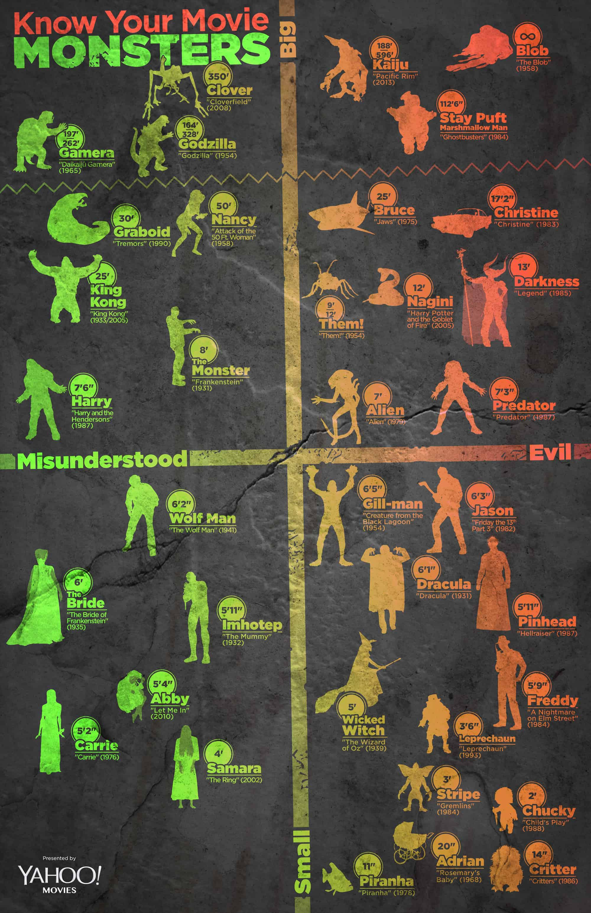 77db5991-a9bf-45a5-80bd-5243724bab01_infographic-movies-halloween-2013-monster-size-v8