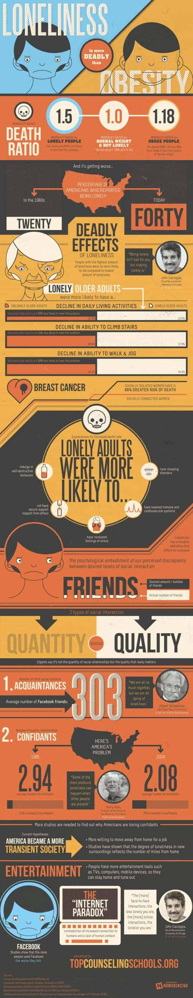 loneliness More Deadly Than Obesity