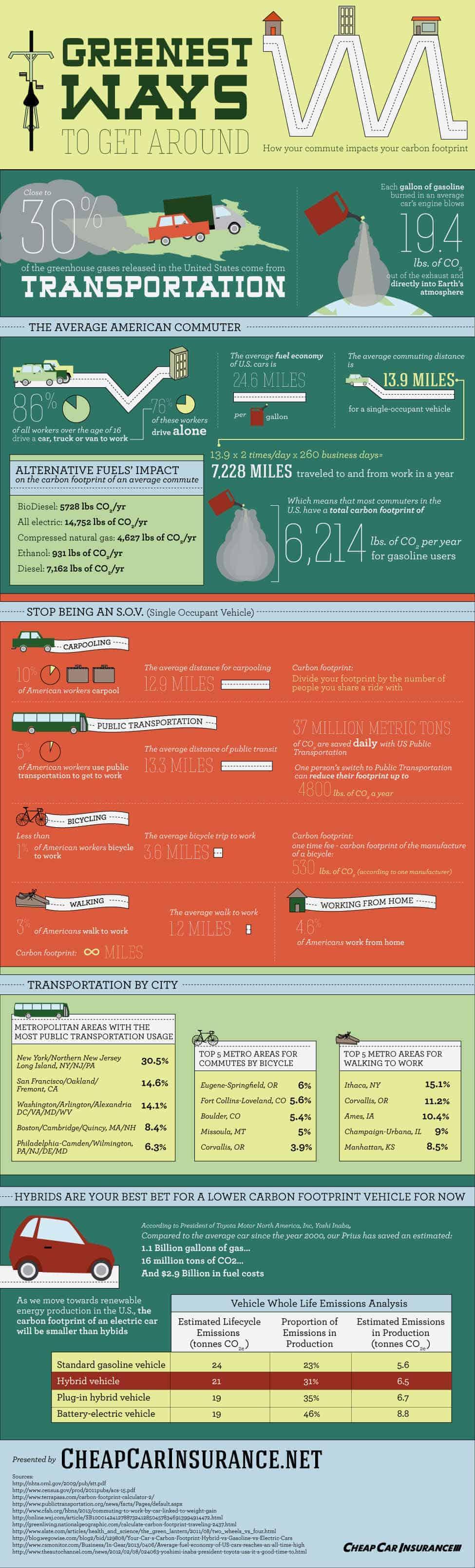 greenest-ways-to-get-around-infographic
