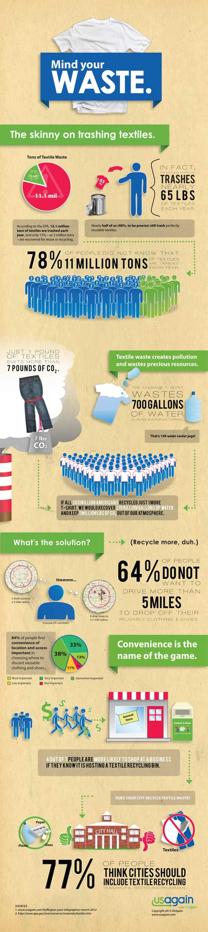 How Many Pounds of Textiles Are Trashed Every Year? [Infographic]