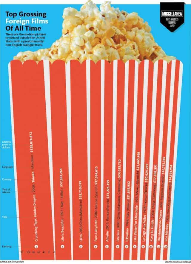 grossing films