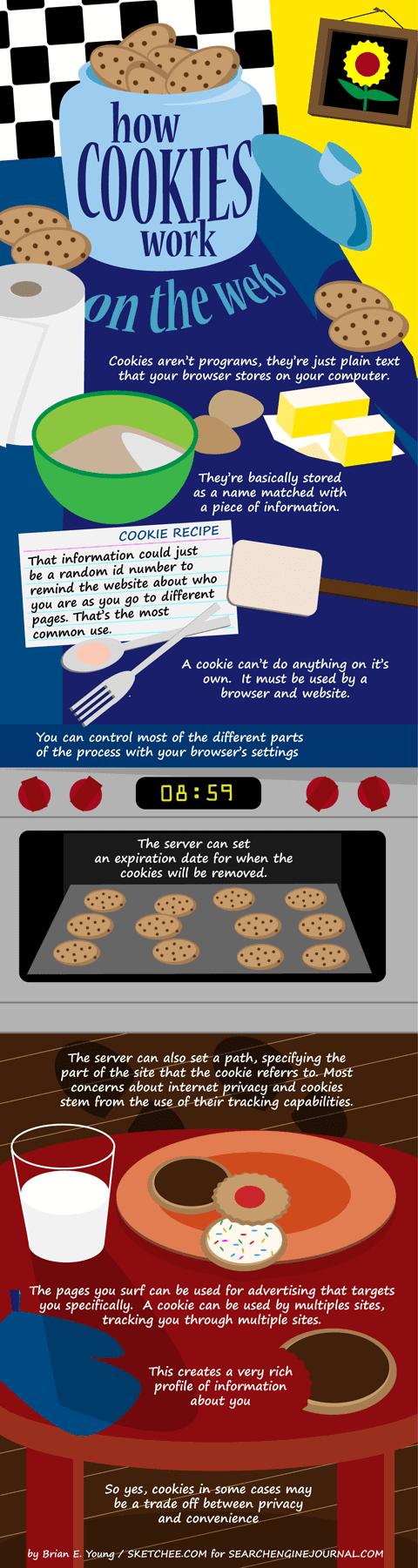 Cookies-Infographic