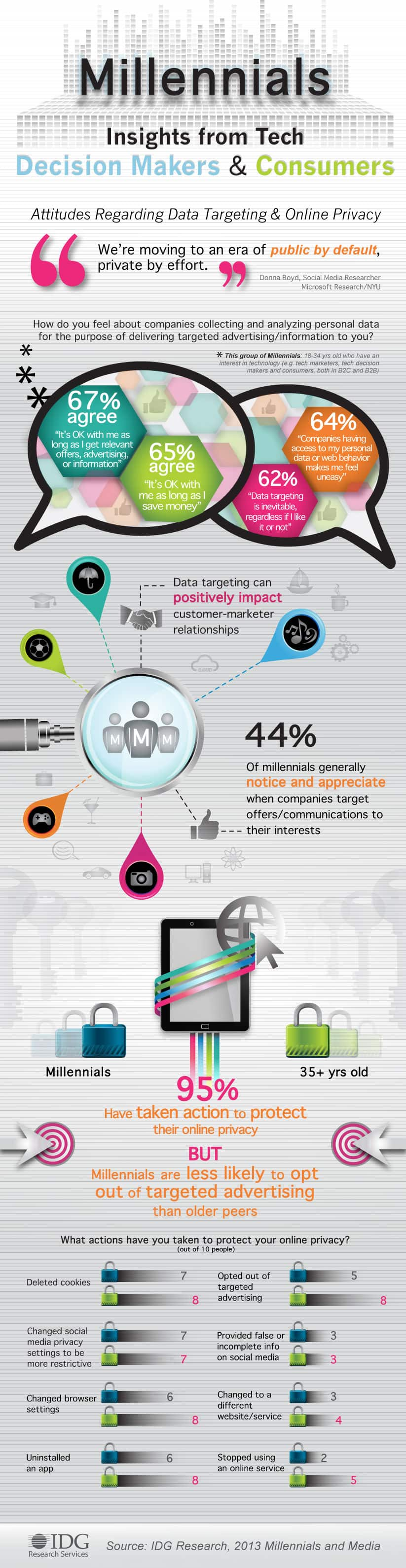 How Millennials Feel About Data Targeting and Online Privacy [infographic]