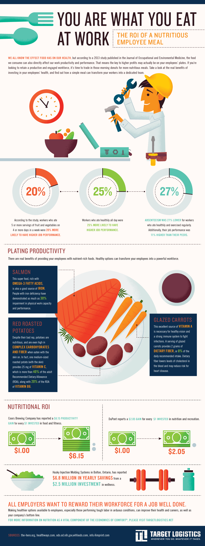 YouAreWhatYouEatAtWork-TargetLogistics-Infographic