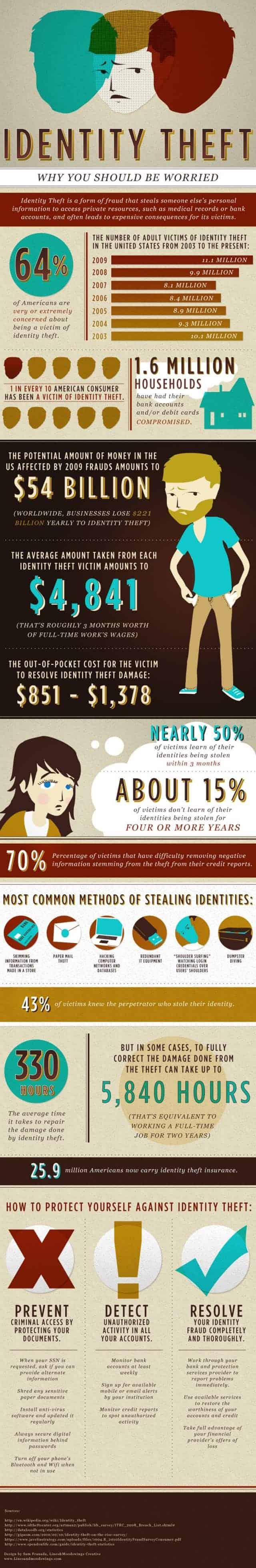 Identity Theft [infographic]