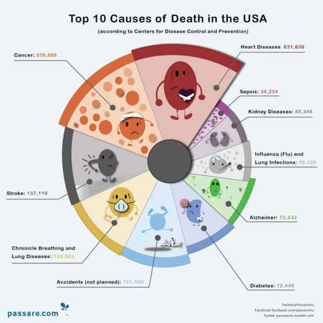top-ten-causes-of-death-in-the-usa_530f987db91bf_w1500.png