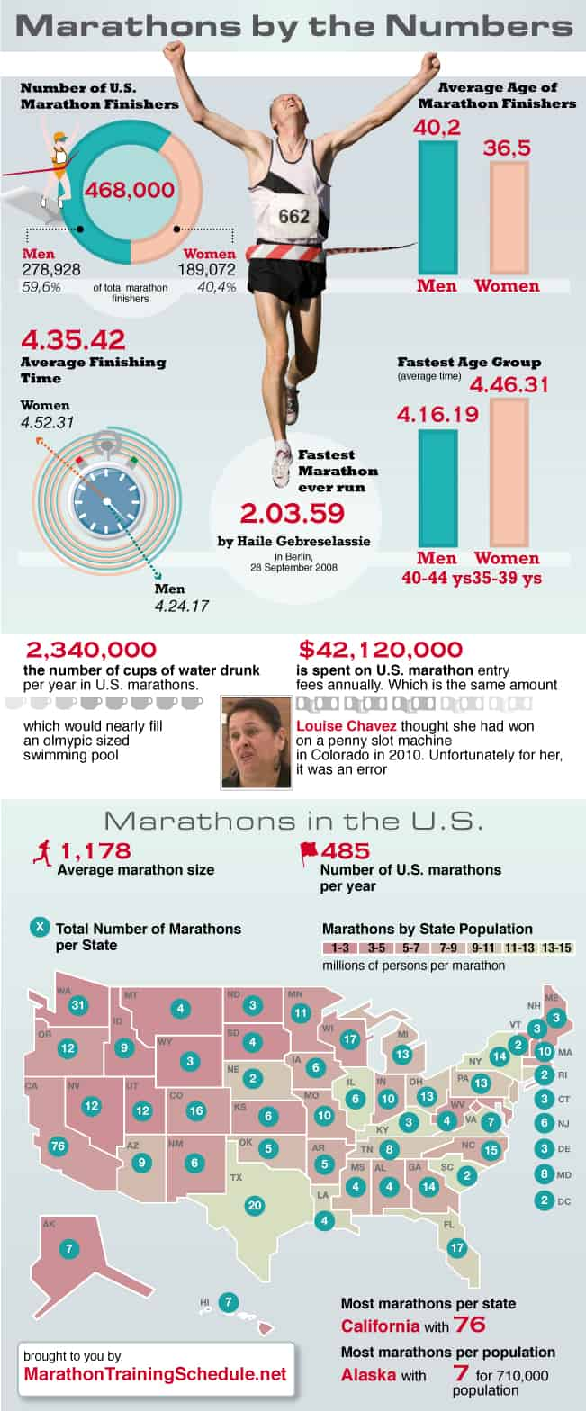 Marathon-by-the-Numbers