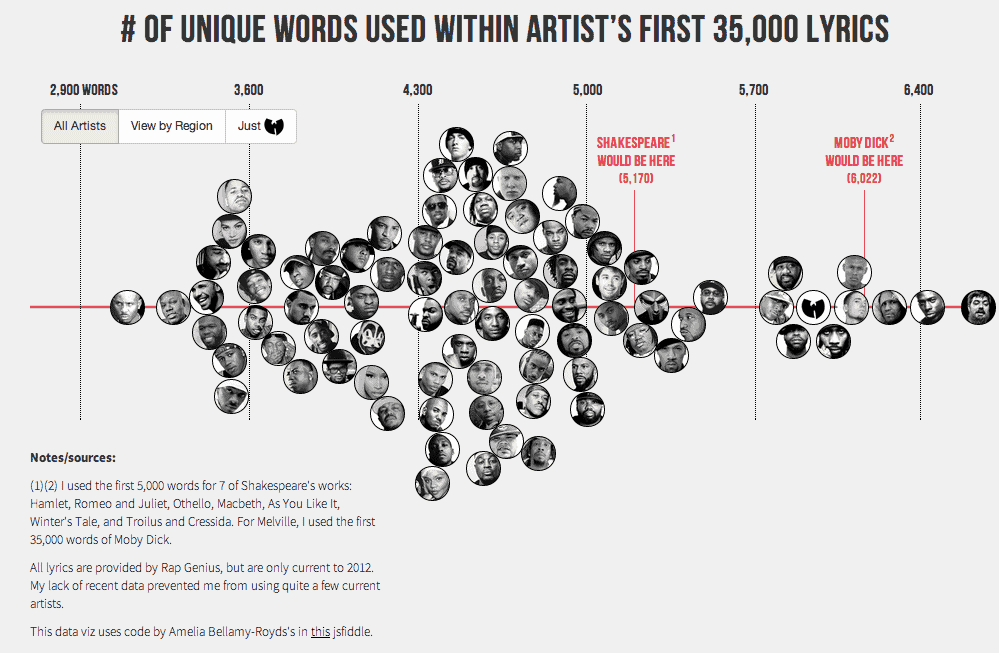 Largest Vocabulary In Hip Hop