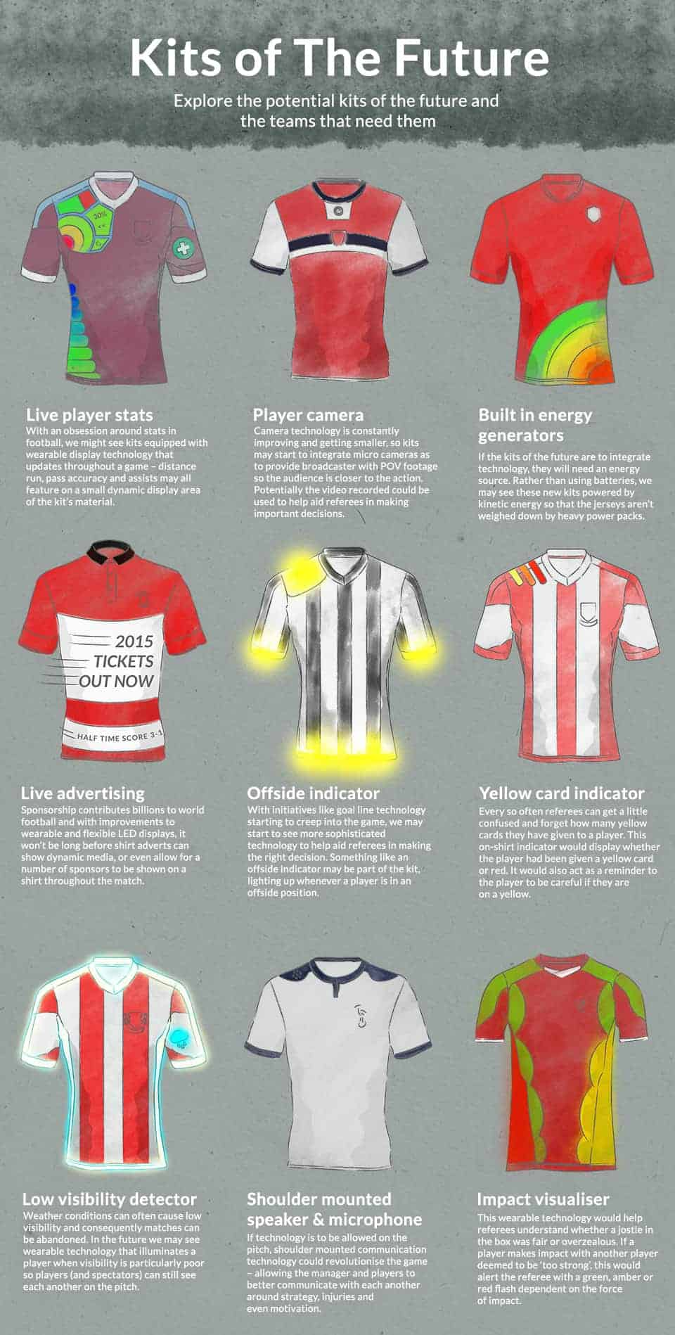 kits-of-the-future