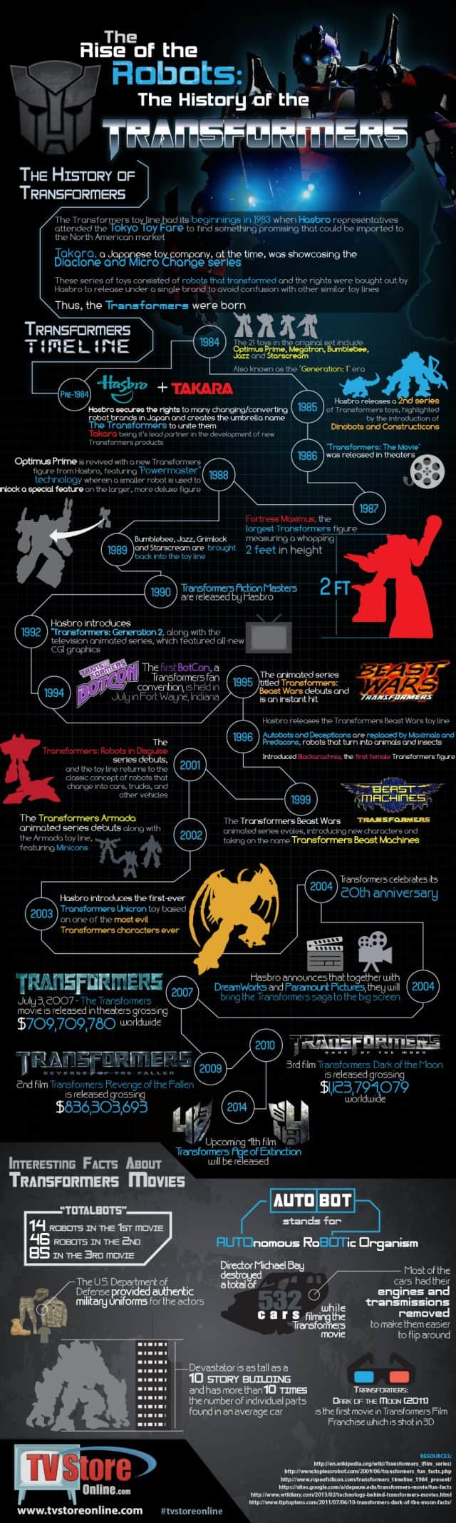transformers-infographic