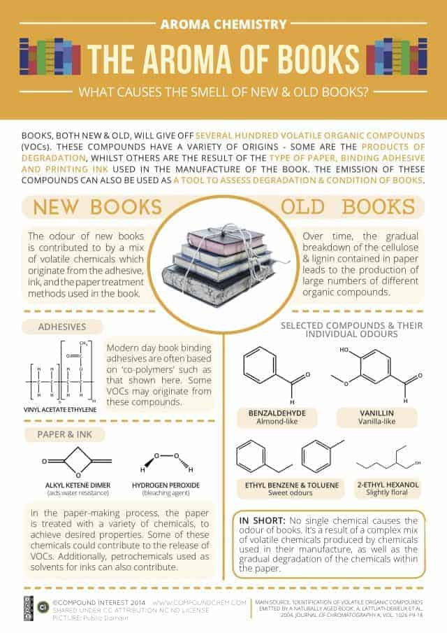 Aroma-Chemistry-Smell-of-Books