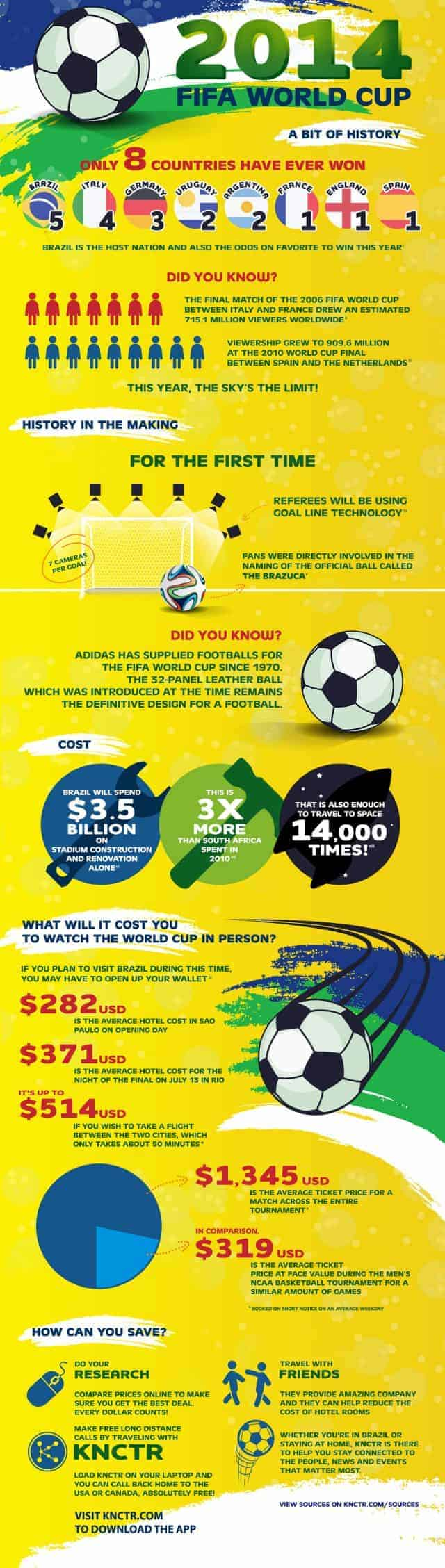 2014 FIFA World Cup [infographic]
