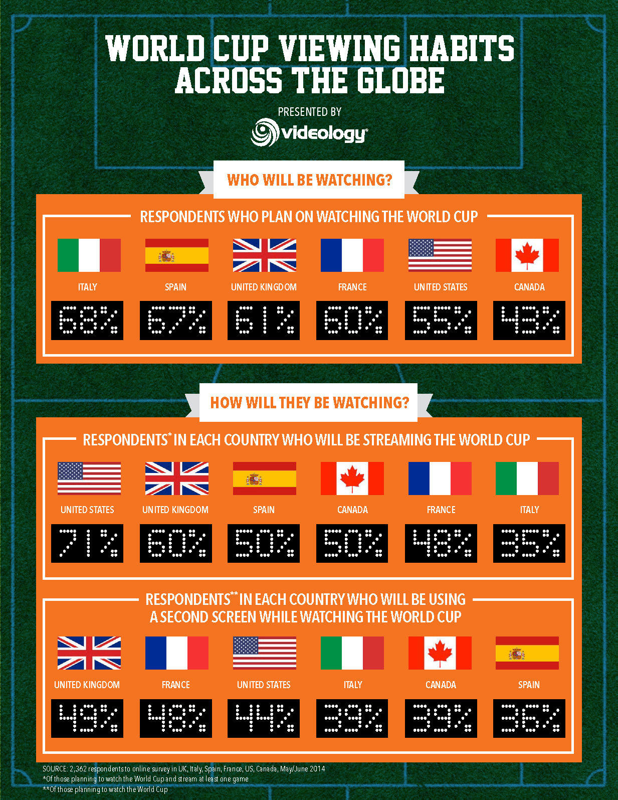 Videology_Global_World_Cup_Viewing_Infographic