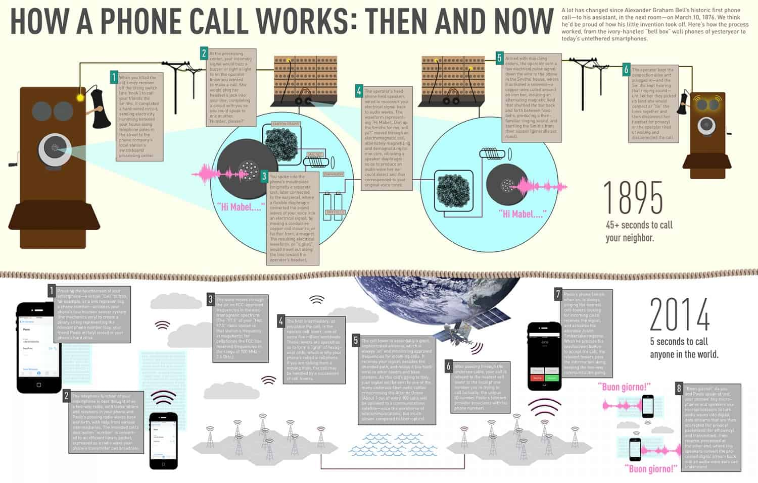 How Phone Calls Work Past & Present